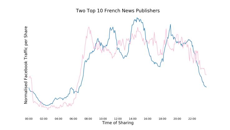 كيف تحدد أفضل الأوقات للنشر على الفيسبوك Twoleadingfrenchnewspublishers-1_130578